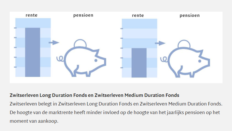 Pensioen bij het Long Duration Fonds en Medium Duration Fonds