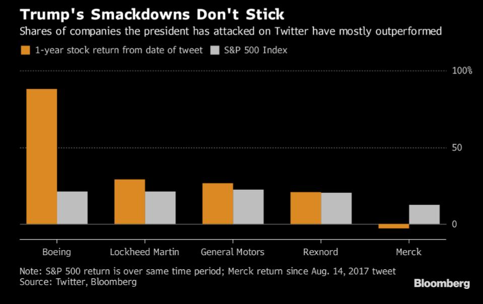 Trump's smackdowns don't stick