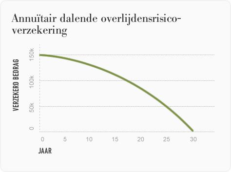 Annuïtair dalende overlijdensrisicoverzekering